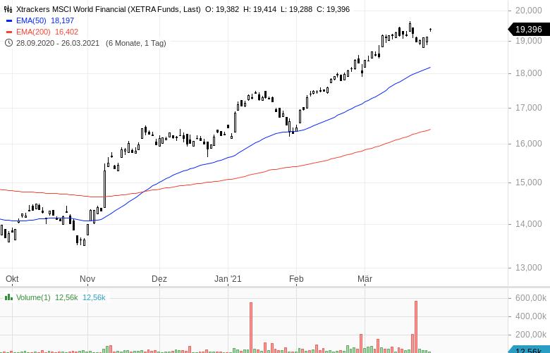 Rückenwind-für-Banken-So-profitiert-man-mit-ETFs-Kommentar-Oliver-Baron-GodmodeTrader.de-3