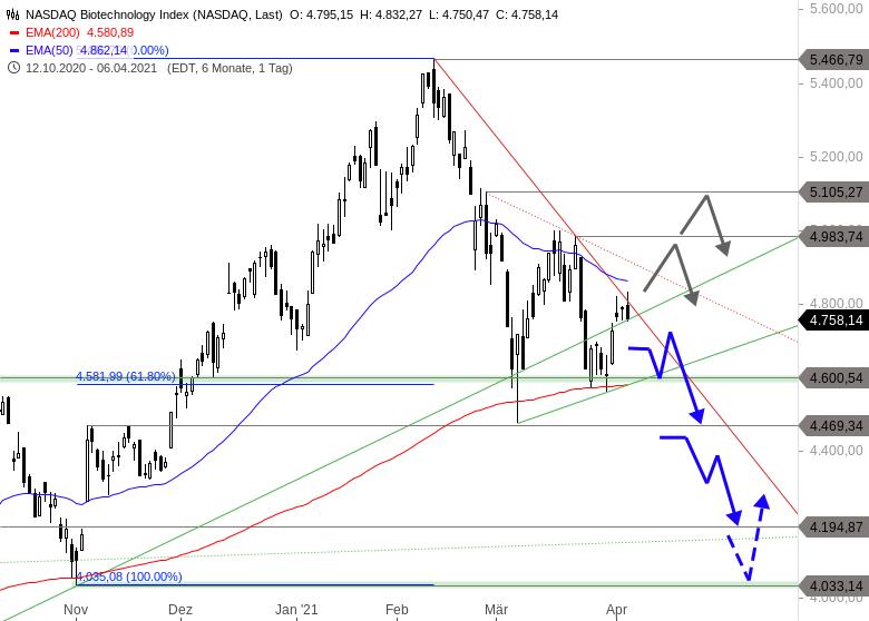 NASDAQ-BIOTECH-INDEX-Das-kann-einem-nicht-gefallen-Chartanalyse-Thomas-May-GodmodeTrader.de-1