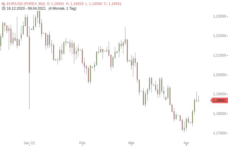 FX-Mittagsbericht-US-Dollar-weiter-nahe-Zweiwochentief-Tomke-Hansmann-GodmodeTrader.de-1