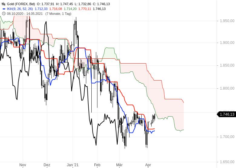Wie-geht-es-weiter-bei-Gold-EUR-USD-und-Bitcoin-Chartanalyse-Oliver-Baron-GodmodeTrader.de-1