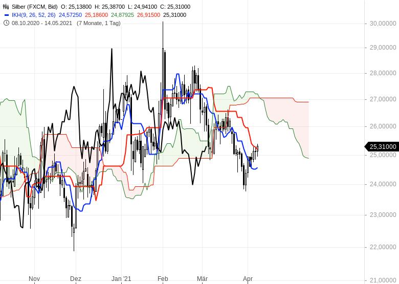 Wie-geht-es-weiter-bei-Gold-EUR-USD-und-Bitcoin-Chartanalyse-Oliver-Baron-GodmodeTrader.de-2