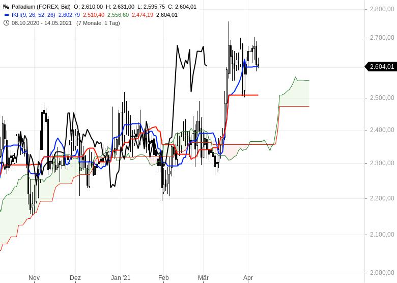 Wie-geht-es-weiter-bei-Gold-EUR-USD-und-Bitcoin-Chartanalyse-Oliver-Baron-GodmodeTrader.de-3
