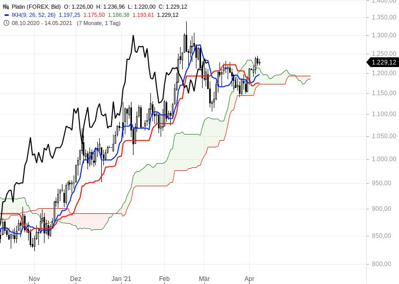 Wie-geht-es-weiter-bei-Gold-EUR-USD-und-Bitcoin-Chartanalyse-Oliver-Baron-GodmodeTrader.de-4
