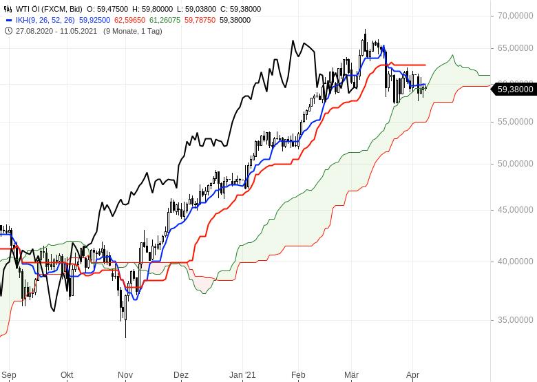 Wie-geht-es-weiter-bei-Gold-EUR-USD-und-Bitcoin-Chartanalyse-Oliver-Baron-GodmodeTrader.de-5