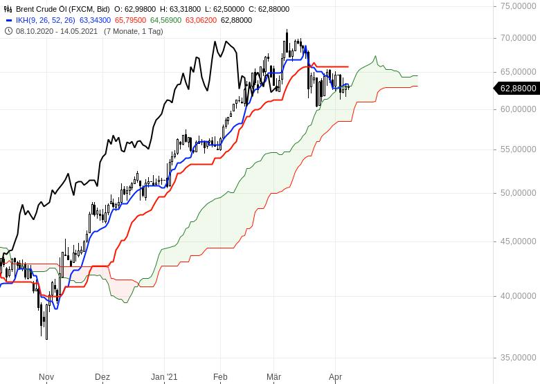 Wie-geht-es-weiter-bei-Gold-EUR-USD-und-Bitcoin-Chartanalyse-Oliver-Baron-GodmodeTrader.de-6