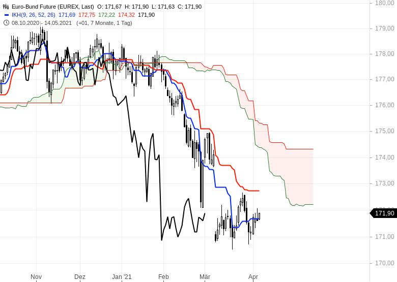 Wie-geht-es-weiter-bei-Gold-EUR-USD-und-Bitcoin-Chartanalyse-Oliver-Baron-GodmodeTrader.de-7