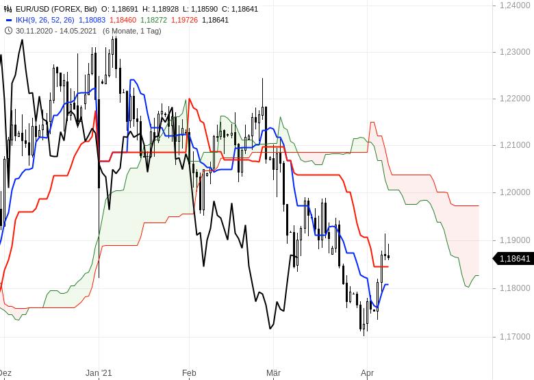Wie-geht-es-weiter-bei-Gold-EUR-USD-und-Bitcoin-Chartanalyse-Oliver-Baron-GodmodeTrader.de-8