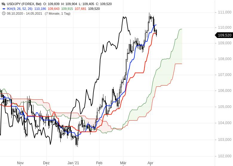 Wie-geht-es-weiter-bei-Gold-EUR-USD-und-Bitcoin-Chartanalyse-Oliver-Baron-GodmodeTrader.de-9
