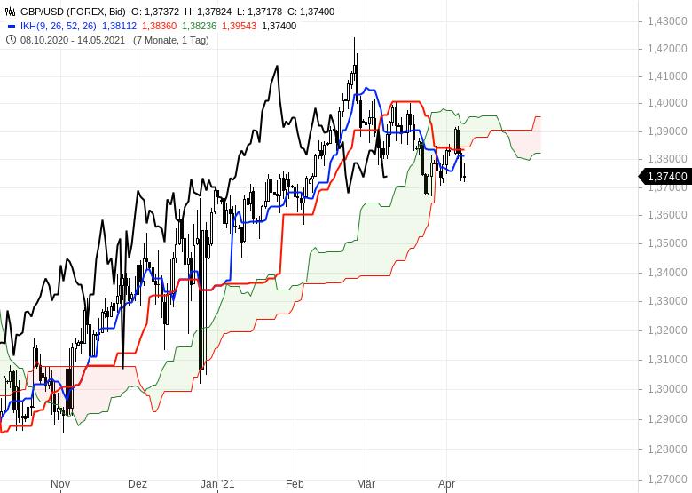 Wie-geht-es-weiter-bei-Gold-EUR-USD-und-Bitcoin-Chartanalyse-Oliver-Baron-GodmodeTrader.de-10
