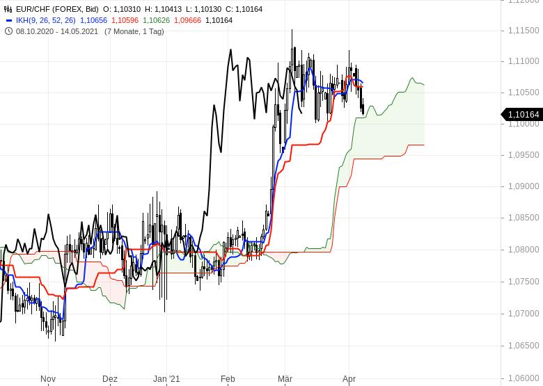 Wie-geht-es-weiter-bei-Gold-EUR-USD-und-Bitcoin-Chartanalyse-Oliver-Baron-GodmodeTrader.de-11