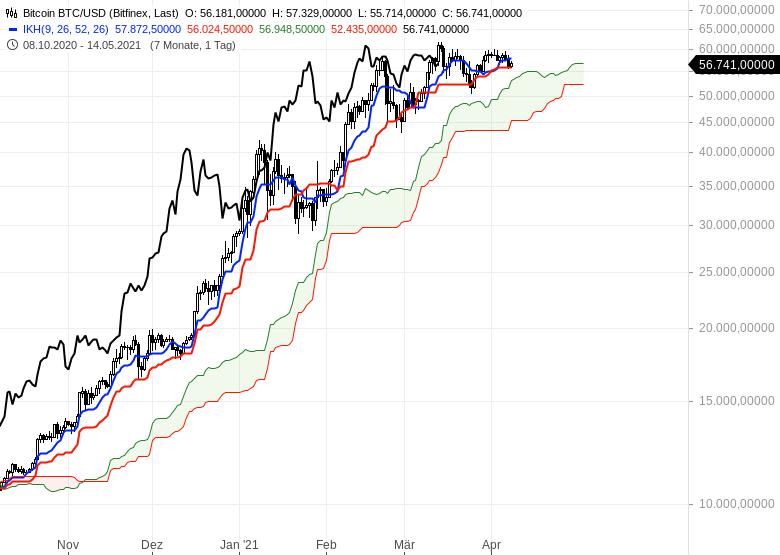 Wie-geht-es-weiter-bei-Gold-EUR-USD-und-Bitcoin-Chartanalyse-Oliver-Baron-GodmodeTrader.de-12