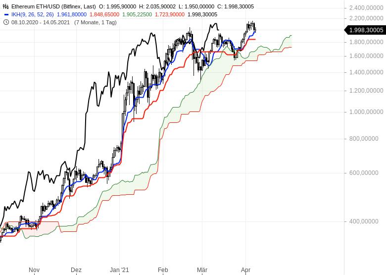 Wie-geht-es-weiter-bei-Gold-EUR-USD-und-Bitcoin-Chartanalyse-Oliver-Baron-GodmodeTrader.de-13
