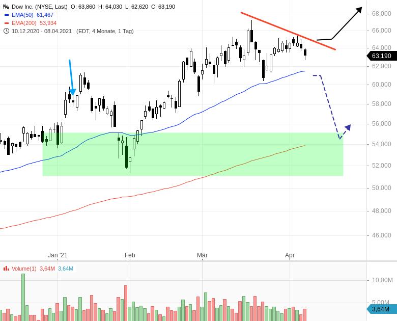 DOW-INC-Die-Zeit-der-Käufer-läuft-langsam-ab-Chartanalyse-Henry-Philippson-GodmodeTrader.de-1