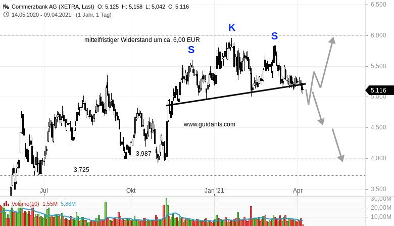 FRESENIUS-COMMERZBANK-VERBUND-Wie-kann-man-diese-Aktien-handeln-Rene-Berteit-GodmodeTrader.de-2