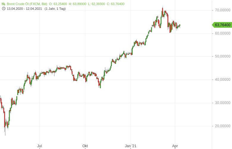 Wie-es-mit-den-Ölpreisen-jetzt-weitergeht-Bernd-Lammert-GodmodeTrader.de-1