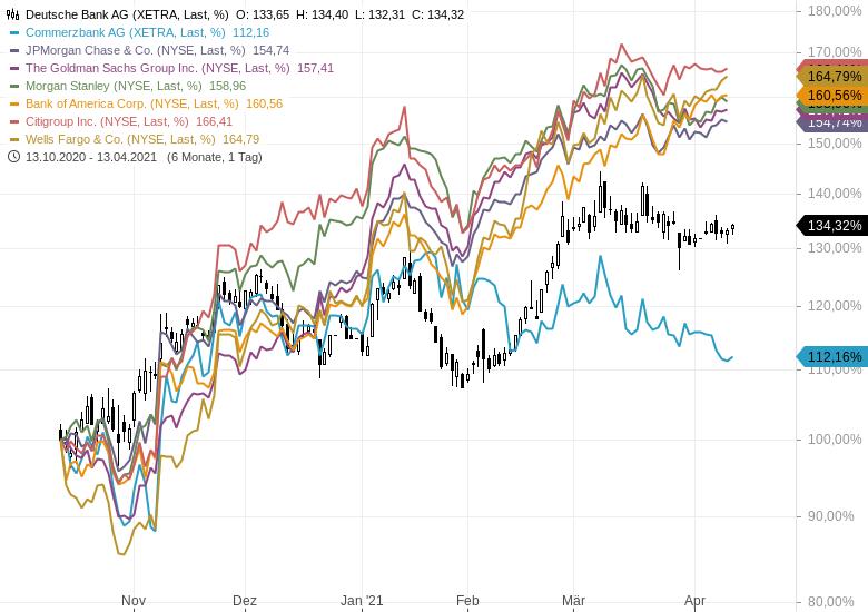 DEUTSCHE-BANK-UND-COMMERZBANK-Können-die-Amerikaner-den-Chartbildern-helfen-Chartanalyse-Johannes-Büttner-GodmodeTrader.de-1