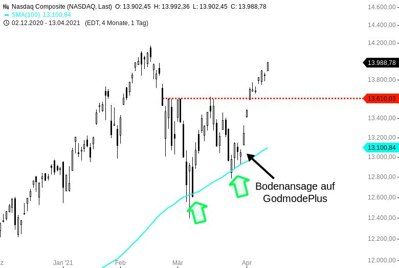 NASDAQ-COMPOSITE-Dynamik-pur-die-Techs-sind-wieder-da-Chartanalyse-Harald-Weygand-GodmodeTrader.de-1