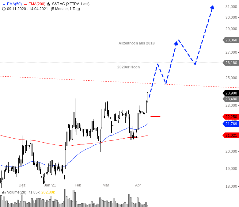 Diese-Aktien-könnten-direkt-wieder-abheben-Chartanalyse-André-Rain-GodmodeTrader.de-5