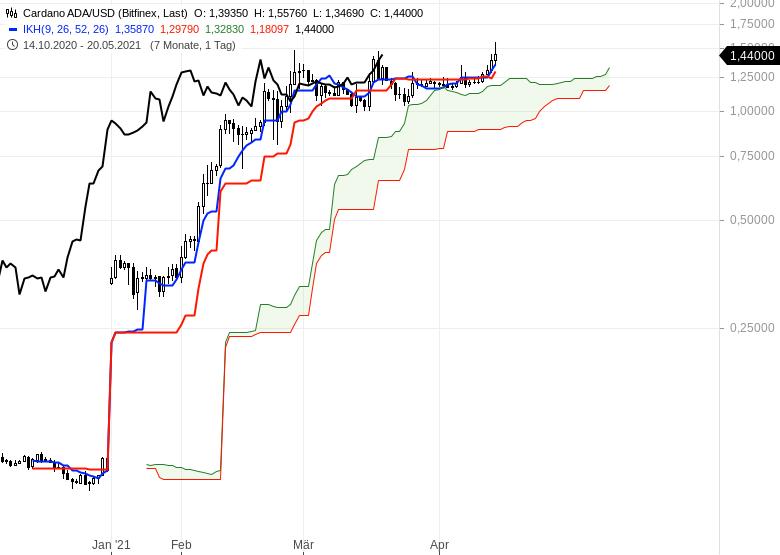 Kryptowährungen-im-Ichimoku-Check-Es-steigt-einfach-alles-Chartanalyse-Oliver-Baron-GodmodeTrader.de-4