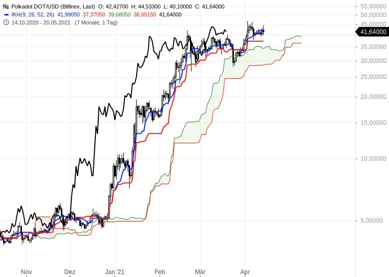 Kryptowährungen-im-Ichimoku-Check-Es-steigt-einfach-alles-Chartanalyse-Oliver-Baron-GodmodeTrader.de-5