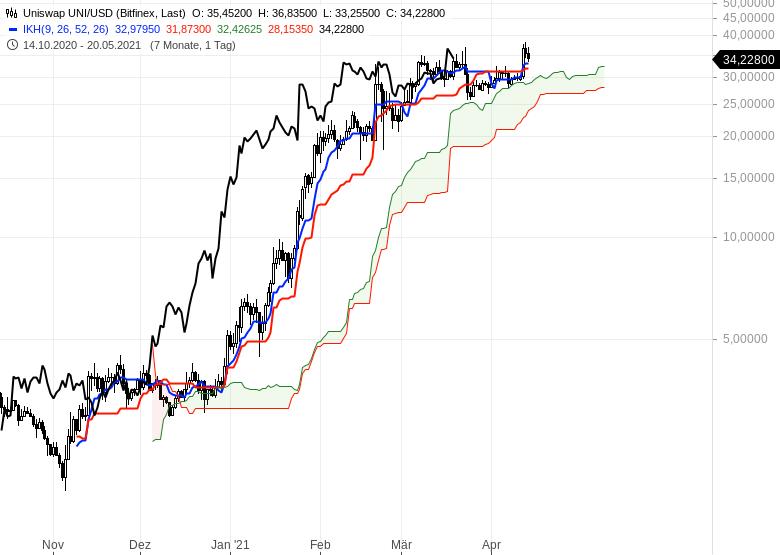 Kryptowährungen-im-Ichimoku-Check-Es-steigt-einfach-alles-Chartanalyse-Oliver-Baron-GodmodeTrader.de-6
