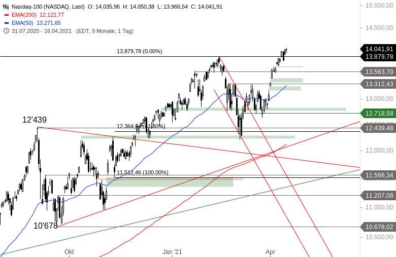 NASDAQ-100-Wieder-im-Partymodus-Chartanalyse-Alexander-Paulus-GodmodeTrader.de-3