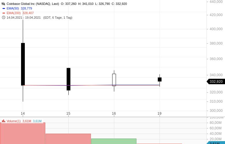 Coinbase-ein-paar-Tage-nach-dem-IPO-Ist-die-Aktie-ein-Schnäppchen-Chartanalyse-Clemens-Schmale-GodmodeTrader.de-1