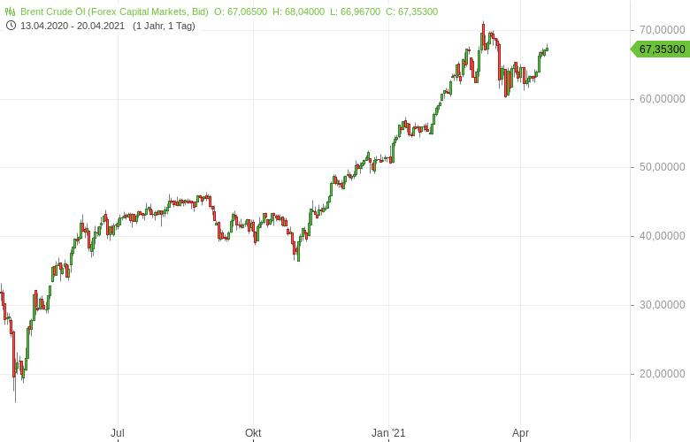 Ölmarkt-zwischen-Hoffnungen-und-Sorgen-Bernd-Lammert-GodmodeTrader.de-1