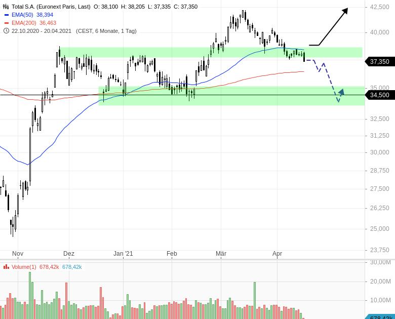 TOTAL-Aktie-gerät-unter-Verkaufsdruck-Chartanalyse-Henry-Philippson-GodmodeTrader.de-1