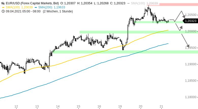 EUR-USD-Tagesausblick-Warten-auf-die-EZB-Chartanalyse-Henry-Philippson-GodmodeTrader.de-1