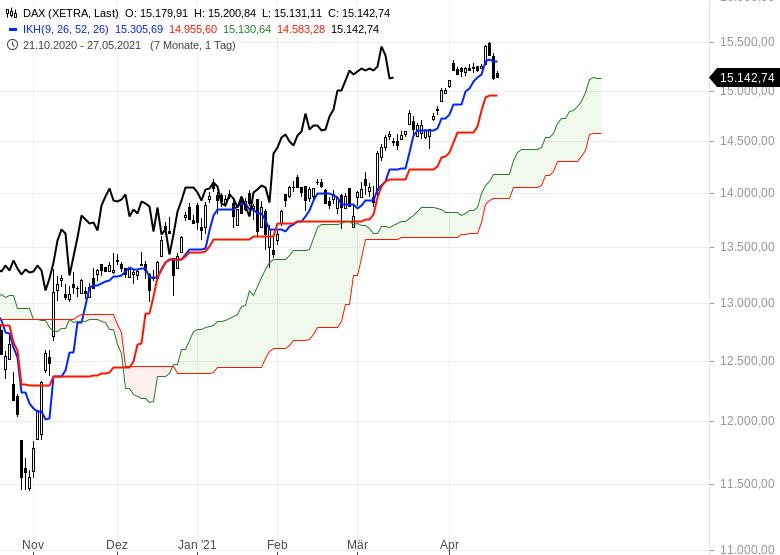 Aktienmärkte-Wie-geht-es-weiter-Chartanalyse-Oliver-Baron-GodmodeTrader.de-1