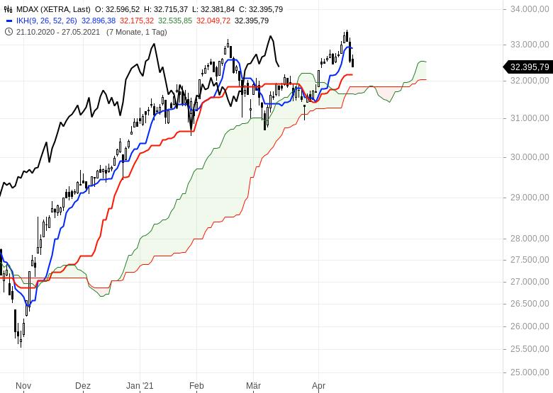 Aktienmärkte-Wie-geht-es-weiter-Chartanalyse-Oliver-Baron-GodmodeTrader.de-2