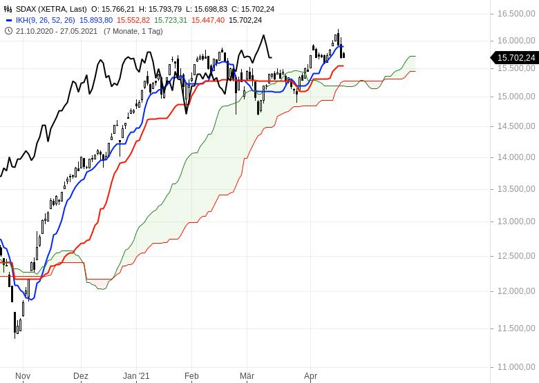 Aktienmärkte-Wie-geht-es-weiter-Chartanalyse-Oliver-Baron-GodmodeTrader.de-3