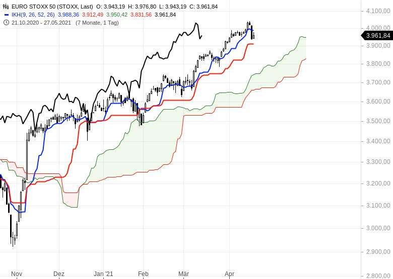 Aktienmärkte-Wie-geht-es-weiter-Chartanalyse-Oliver-Baron-GodmodeTrader.de-4