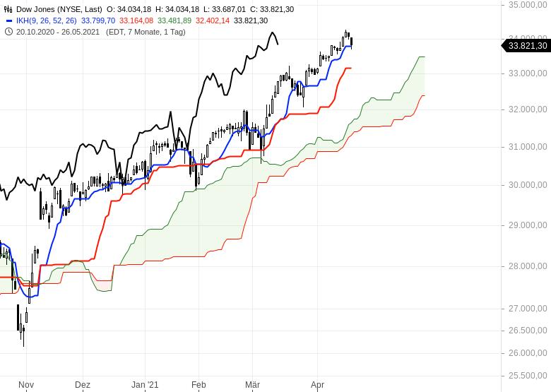 Aktienmärkte-Wie-geht-es-weiter-Chartanalyse-Oliver-Baron-GodmodeTrader.de-5