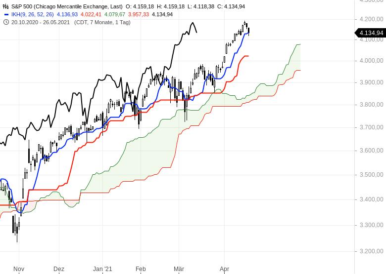 Aktienmärkte-Wie-geht-es-weiter-Chartanalyse-Oliver-Baron-GodmodeTrader.de-6