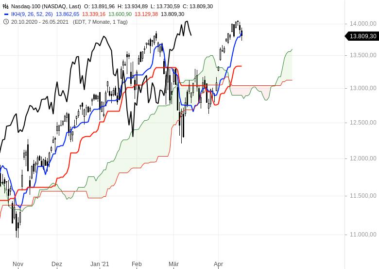 Aktienmärkte-Wie-geht-es-weiter-Chartanalyse-Oliver-Baron-GodmodeTrader.de-7