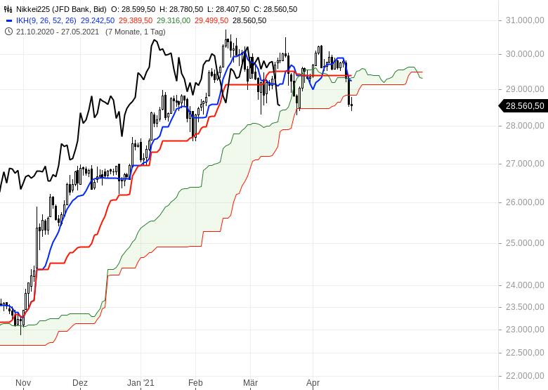 Aktienmärkte-Wie-geht-es-weiter-Chartanalyse-Oliver-Baron-GodmodeTrader.de-8