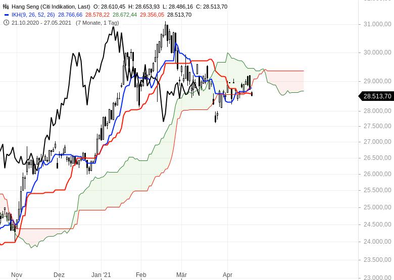 Aktienmärkte-Wie-geht-es-weiter-Chartanalyse-Oliver-Baron-GodmodeTrader.de-9