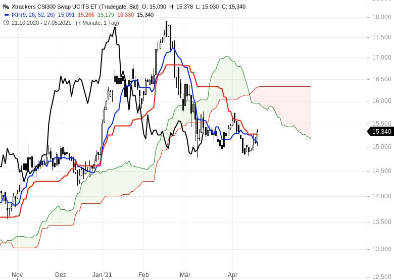Aktienmärkte-Wie-geht-es-weiter-Chartanalyse-Oliver-Baron-GodmodeTrader.de-10
