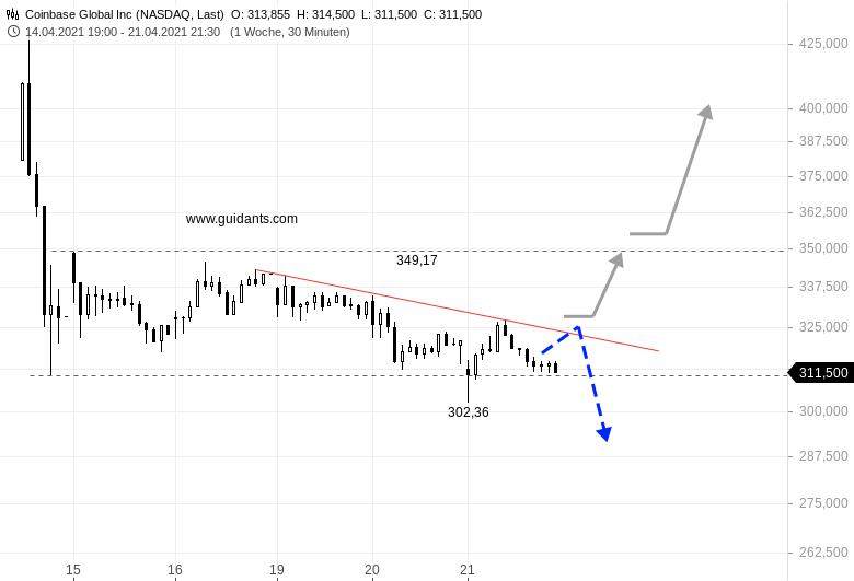 COINBASE-Aktie-droht-hierzulande-ein-Delisting-Aber-nicht-nur-dies-verunsichert-Anleger-Chartanalyse-Rene-Berteit-GodmodeTrader.de-2