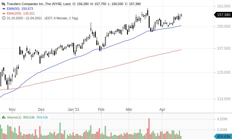 Diese-Aktien-sind-billig-und-steigen-Kommentar-Oliver-Baron-GodmodeTrader.de-10