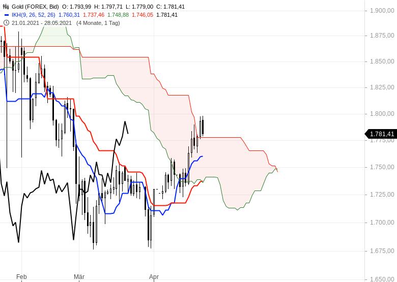 Gold-hui-Bitcoin-pfui-Chartanalyse-Oliver-Baron-GodmodeTrader.de-2