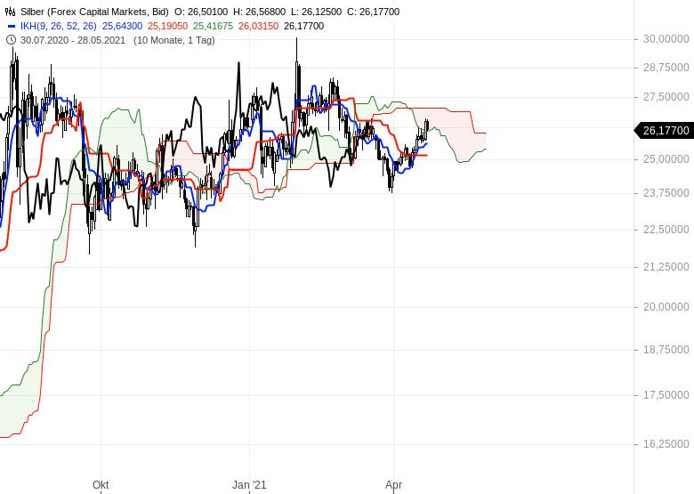 Gold-hui-Bitcoin-pfui-Chartanalyse-Oliver-Baron-GodmodeTrader.de-3