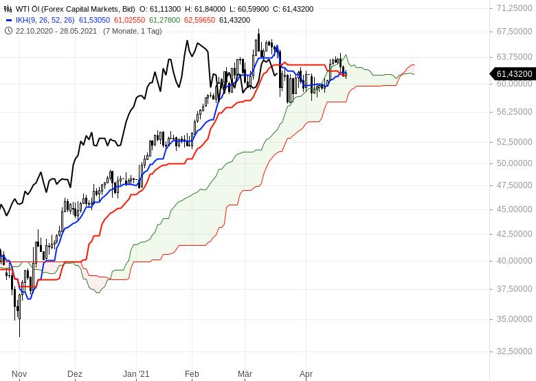 Gold-hui-Bitcoin-pfui-Chartanalyse-Oliver-Baron-GodmodeTrader.de-6