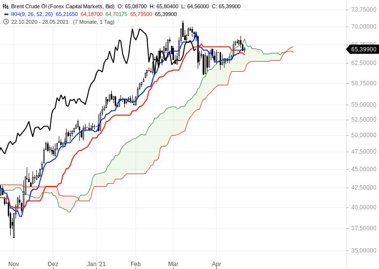 Gold-hui-Bitcoin-pfui-Chartanalyse-Oliver-Baron-GodmodeTrader.de-7
