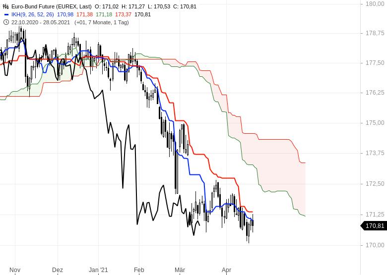 Gold-hui-Bitcoin-pfui-Chartanalyse-Oliver-Baron-GodmodeTrader.de-8