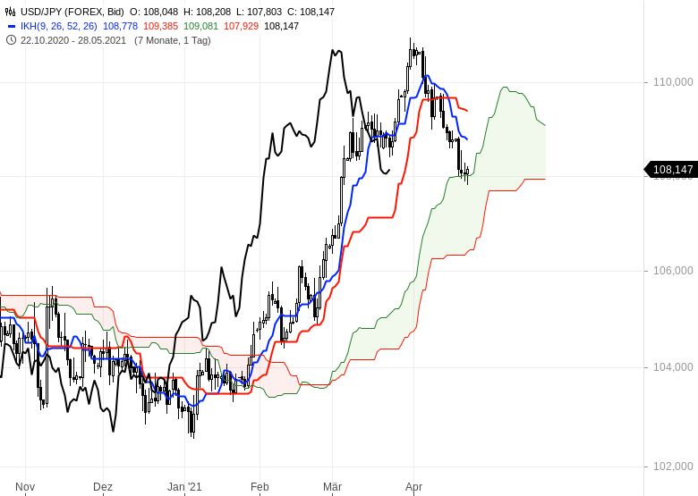 Gold-hui-Bitcoin-pfui-Chartanalyse-Oliver-Baron-GodmodeTrader.de-10