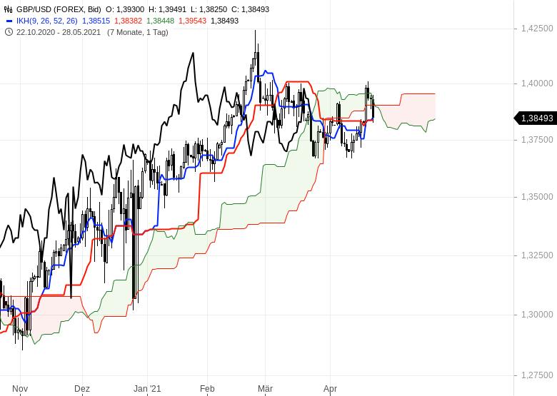 Gold-hui-Bitcoin-pfui-Chartanalyse-Oliver-Baron-GodmodeTrader.de-11