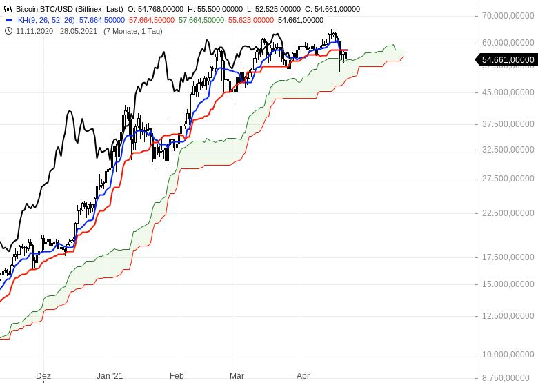 Gold-hui-Bitcoin-pfui-Chartanalyse-Oliver-Baron-GodmodeTrader.de-13